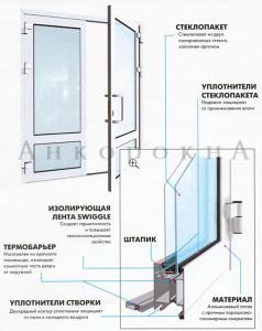 конструкция алюминиевых дверей