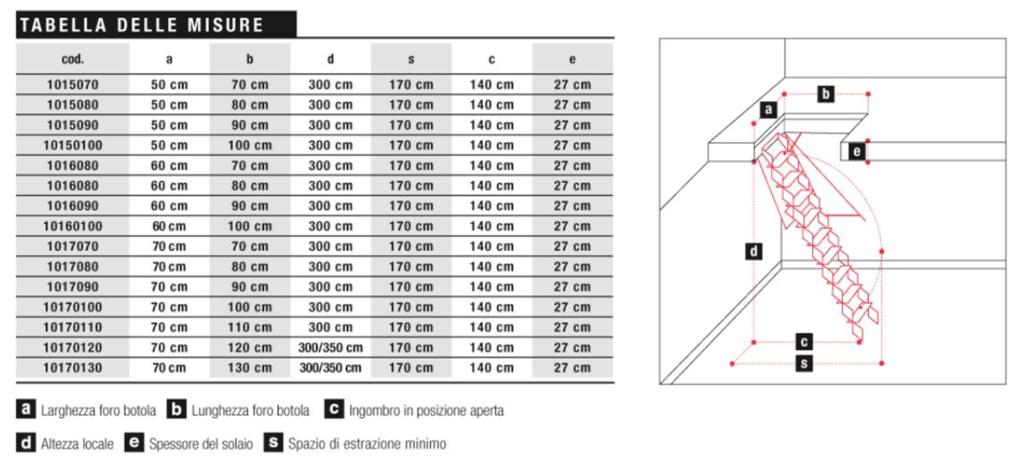 чердачная лестница ножничная размеры