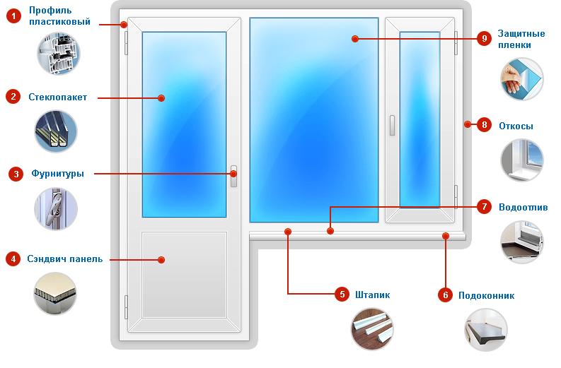 Пластковые окна -балконный блок