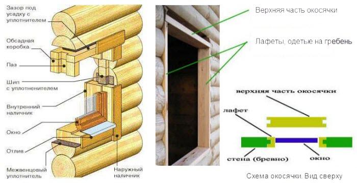 Монтаж окна пвх в деревянном доме своими руками