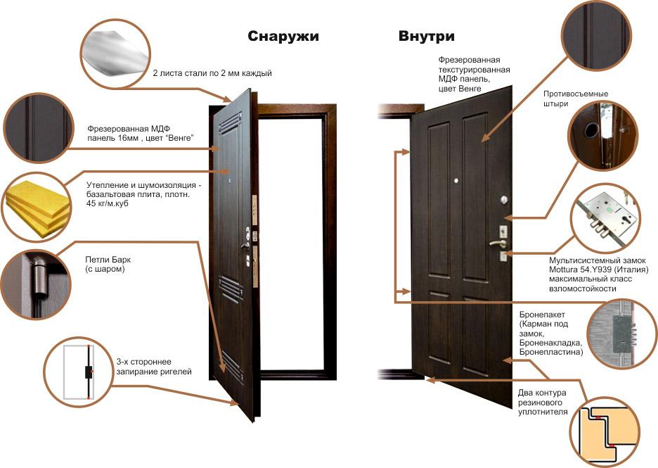 описание входных дверей гранит